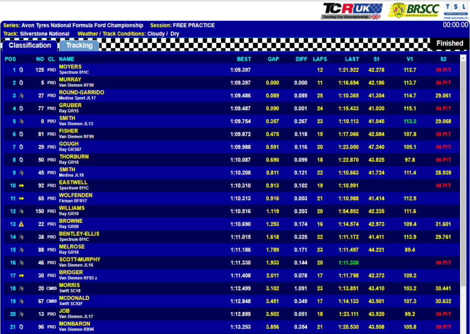 Silverstone Nat Practice 1 cropped
